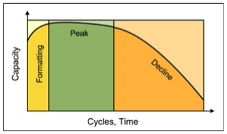 Figure 1: Cycle life of a battery.